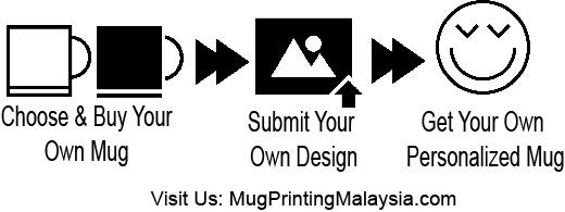 Step To Order Mug Online